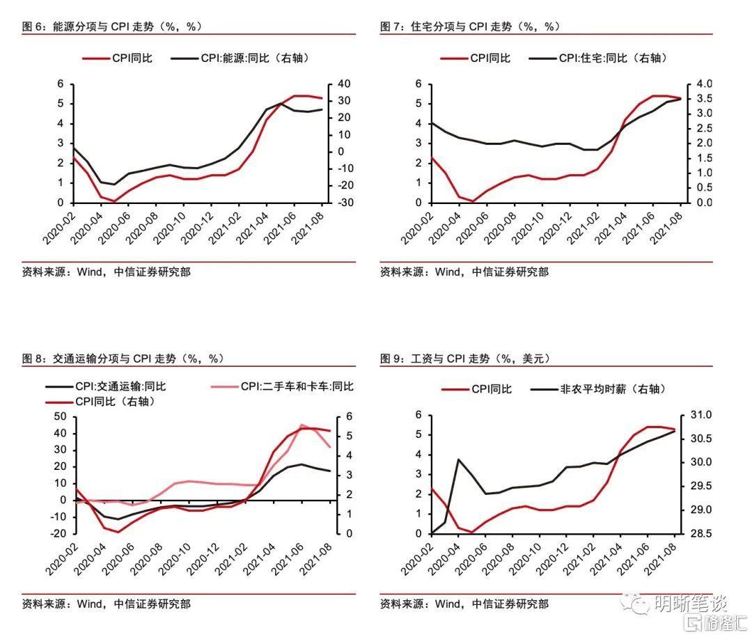 """美国通胀是""""暂时的""""吗?插图2"""
