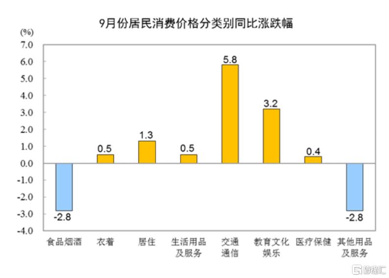 国家统计局:9月份CPI同比上涨0.7%,PPI同比上涨10.7%插图1