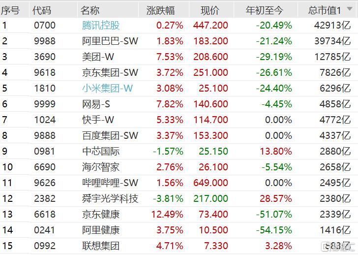 港股大型科网股今日集体反弹 恒生科技指数收涨3.1%