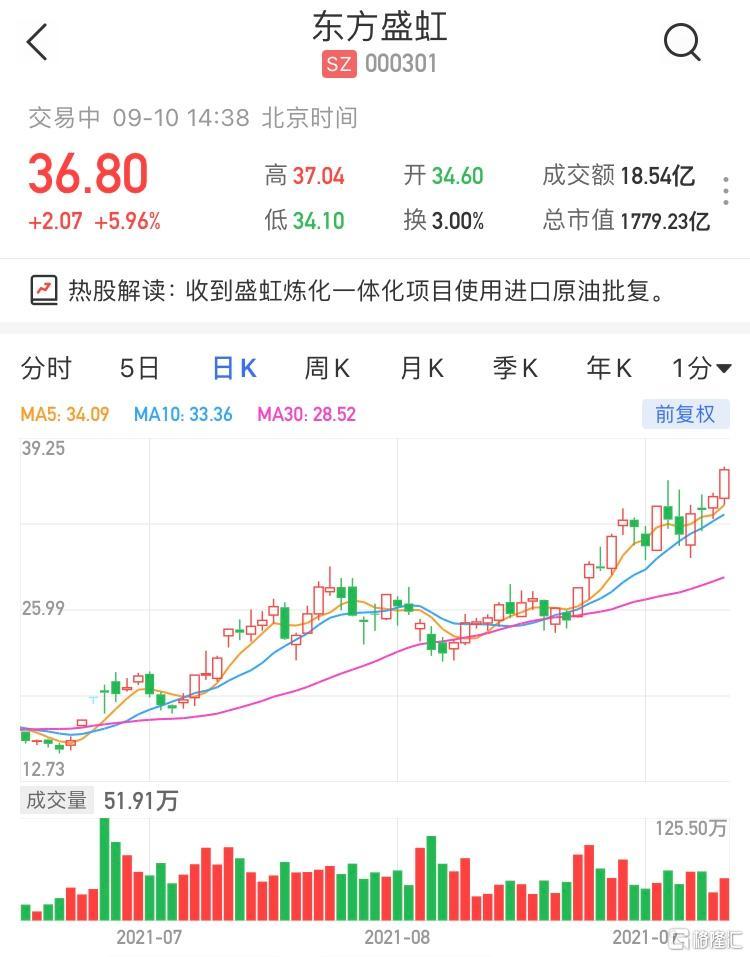 东方盛虹(000301.SZ)涨6% 最新市值1779亿元
