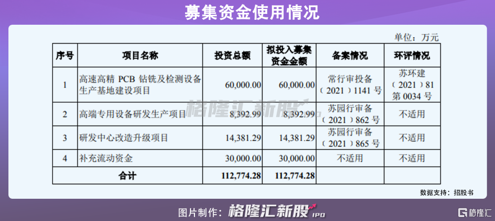 募资11亿,维嘉科技创业板IPO,PCB钻孔设备占营收比例超八成插图1
