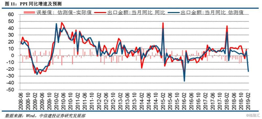 2019 3月經濟數據_4月經濟數據前瞻 生產社融將有下降,通脹延續抬升趨勢