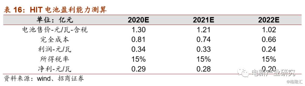 光伏系列报告:HIT不断获认可,产业化进程加速