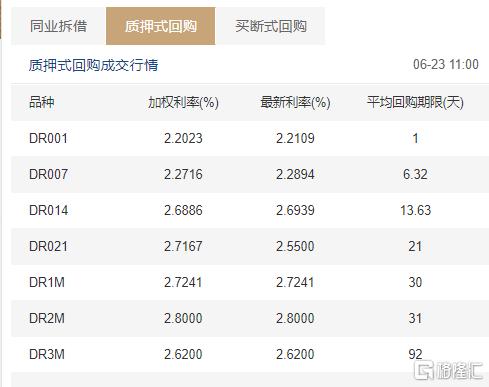 中国央行继续开展100亿元逆回购操作,资金价格高位回落