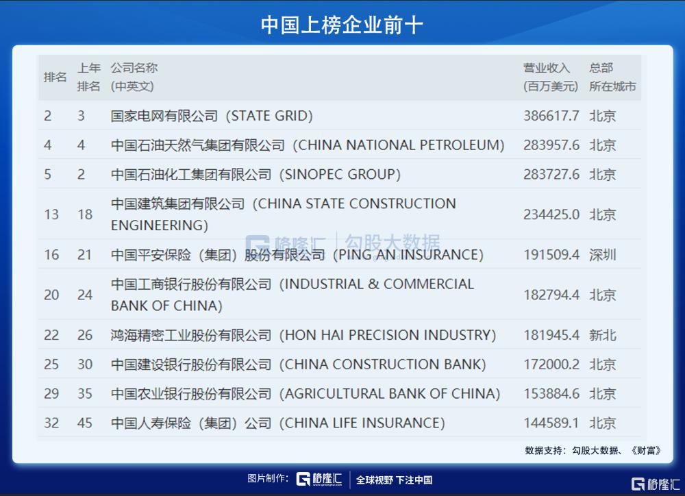 世界500强榜单公布:中国的力量与隐忧插图