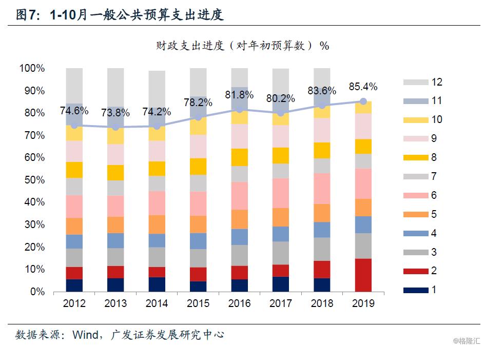 财政支出与经济总量_中国财政支出比例图