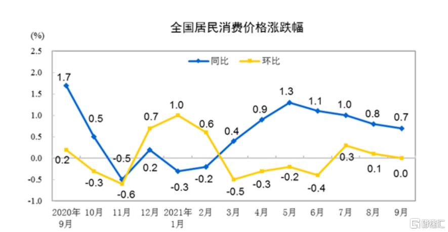 国家统计局:9月份CPI同比上涨0.7%,PPI同比上涨10.7%插图