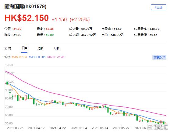 麦格理:下调颐海国际(1579.HK)目标价至35港元 最新市值545.96亿港元