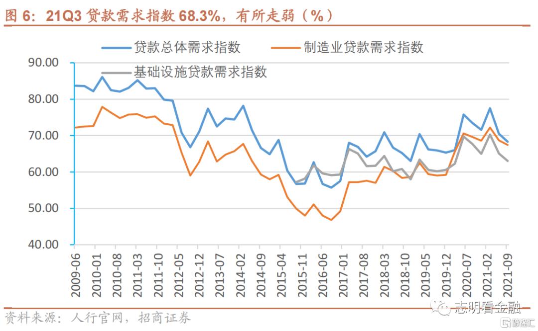 9月金融数据预测:社融增速或于9月见底插图2