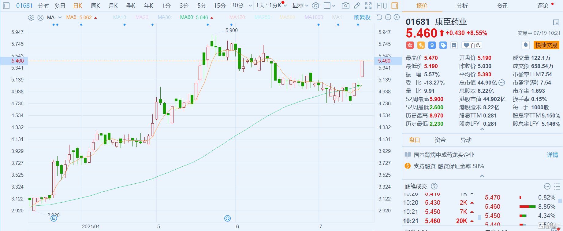康臣药业(1681.HK)大涨8.55% 总市值45亿港元