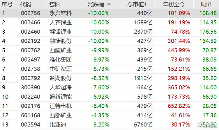 锂矿板块指数跌8.13%,个股现跌停潮