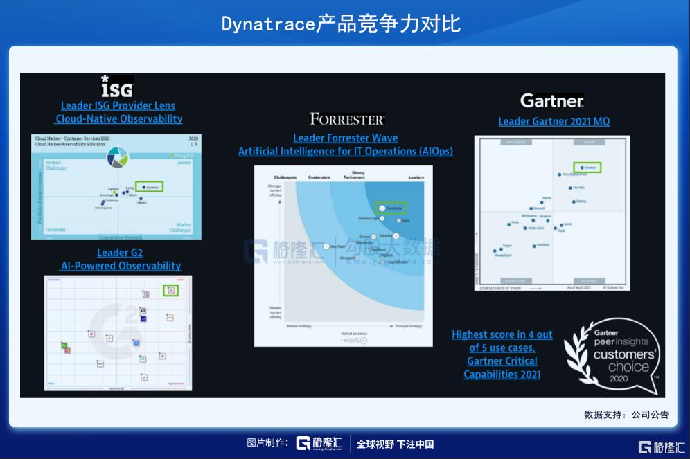 美股掘金 | Dynatrace,稳稳进军千亿美元市场插图9