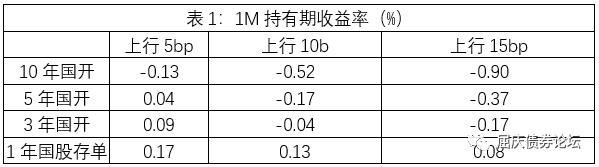 江海债市:多重利空来袭,债券市场的调整已经开始插图3