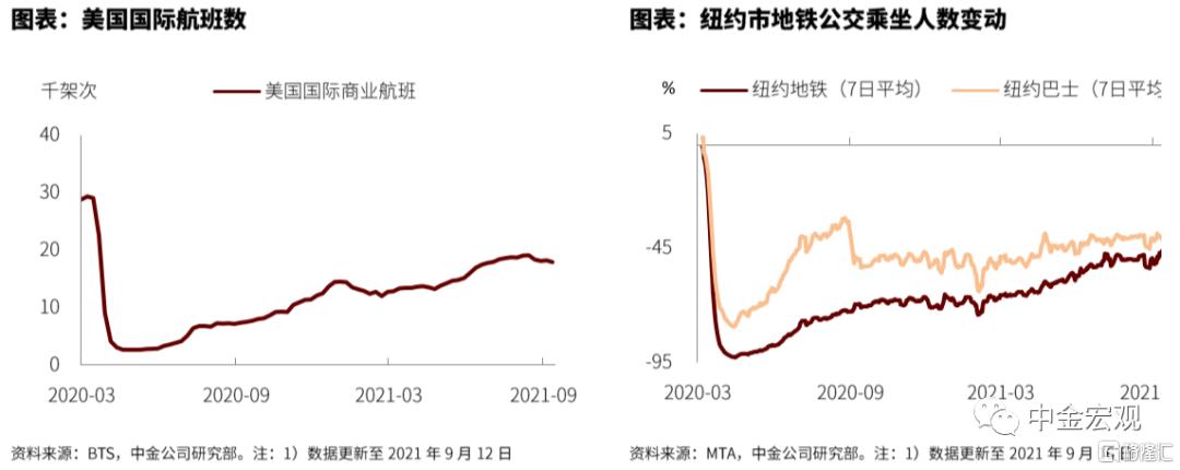 FOMC前瞻:关注Taper指引插图5