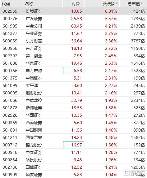 券商板块拉升走高,长城证券涨近7%,广发证券涨超5%