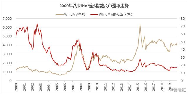 长风起,浪伊始 | 北京和聚投资2020年度策略报告