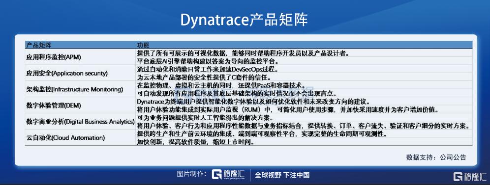 美股掘金 | Dynatrace,稳稳进军千亿美元市场插图3