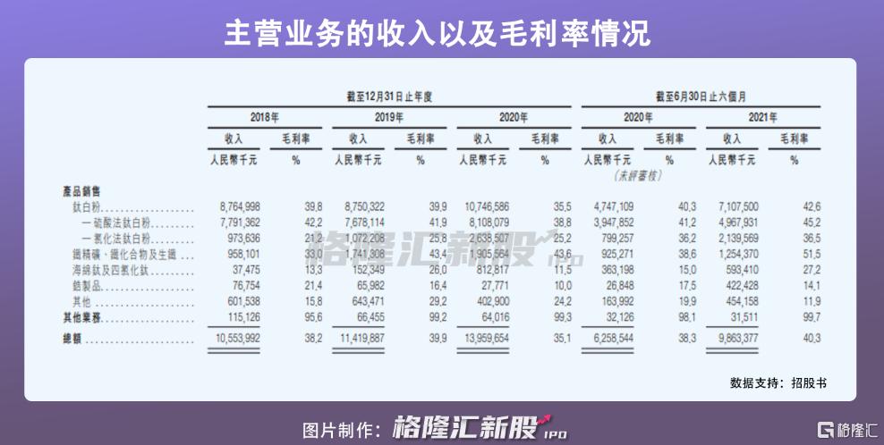龙佰集团港股IPO:受制于钛白粉价格波动,2020年营收近140亿插图9