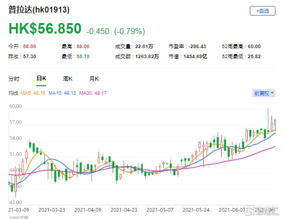 上调普拉达(1913.HK)目标价至62港元 预期股价跑赢同业趋势将持续