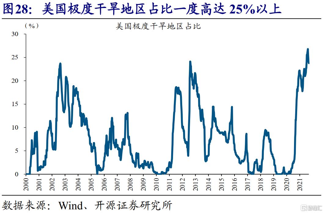 赵伟:全球能源危机,这次不一样?插图30