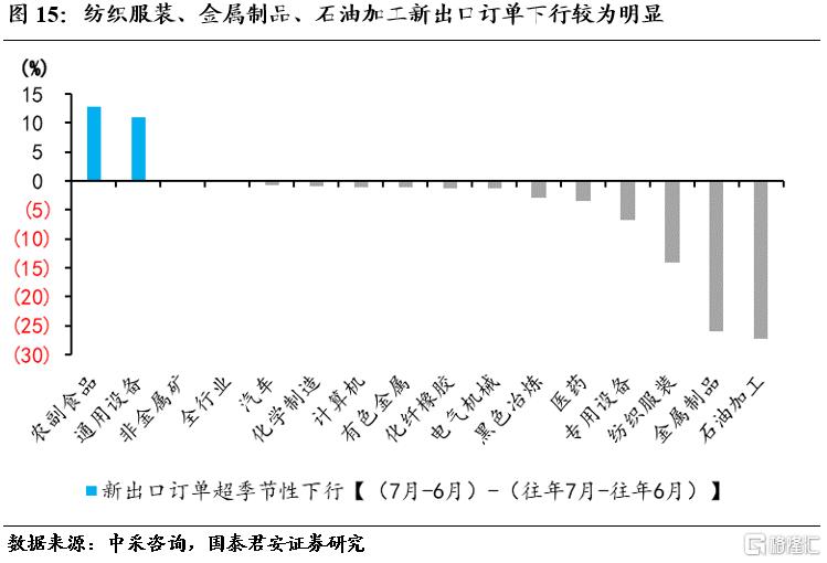 国君宏观:小企业加速下行,不均衡特征加剧插图14
