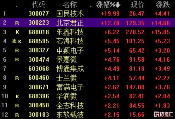 MCU芯片概念股走强 北京君正大涨近13%