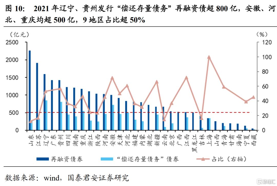 9月专项债创新高,四季度政府债供给将延续高位插图9