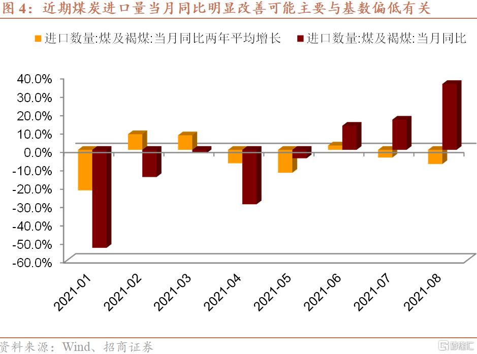 """招商宏观:""""全球能源危机""""对资产价格的影响插图3"""