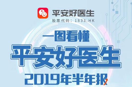 一图读懂平安好医生(1833.HK)2019年中期业绩, 上半年财务收入同比增长102%