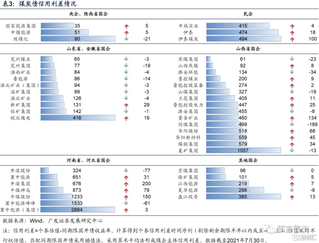 刘郁:银行资本债利差再创新低插图5