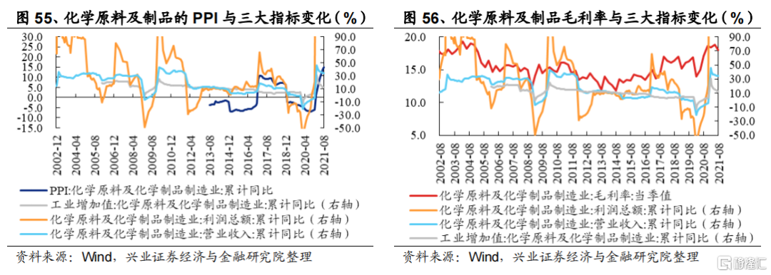 涨价如何影响全产业链盈利?插图31