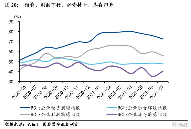 国君宏观:小企业加速下行,不均衡特征加剧插图19