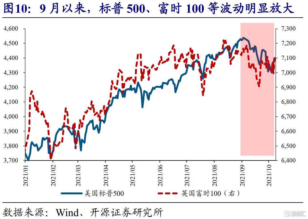 赵伟:全球能源危机,这次不一样?插图10