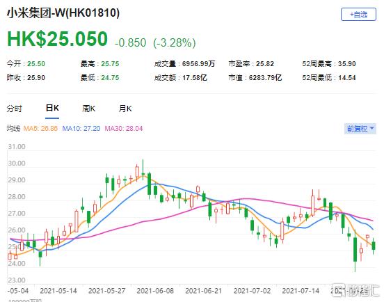 美银证券:重申小米(1810.HK)中性评级 最新市值6283亿港元