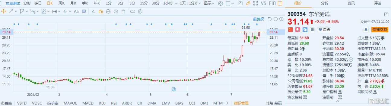 东华测试(300354.SZ)涨近7% 最新总市值43.02亿