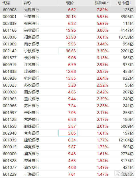 银行股集体走强,平安银行、张家港行涨超5%