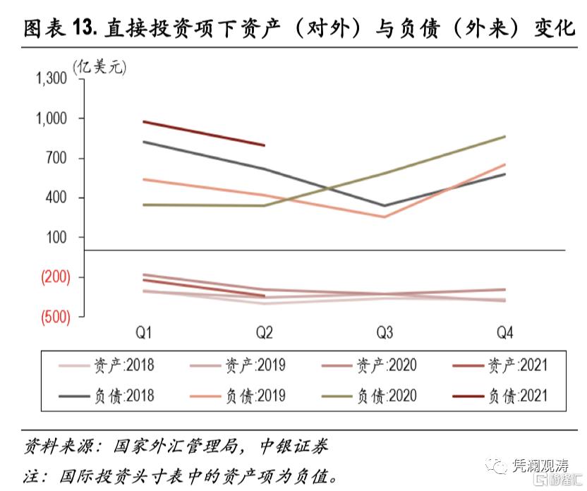 二季度对外经济部门体检报告:经常项目顺差缩小,人民币升值推升对外负债插图12