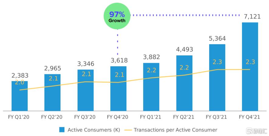 美股掘金 | AFRM: Shopify和亚马逊共同的好基友插图12