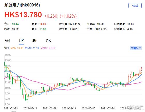上调龙源电力(0916.HK)目标价至18港元 最新市值1107亿港元