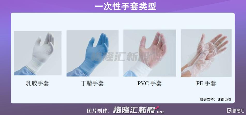 """华源医疗:港股""""手套茅""""?插图1"""