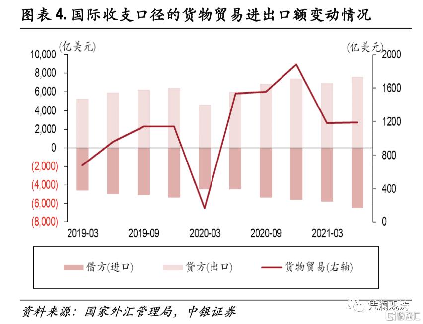 二季度对外经济部门体检报告:经常项目顺差缩小,人民币升值推升对外负债插图3