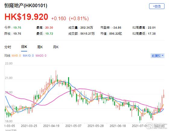 高盛:升恒隆地产(0101.HK)目标价至26.8港元 最新市值896亿港元