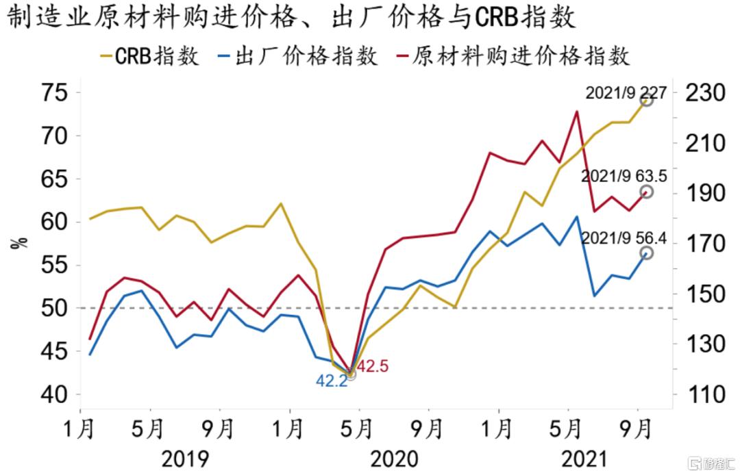 9月PMI数据点评:制造业收缩,服务业反弹插图2