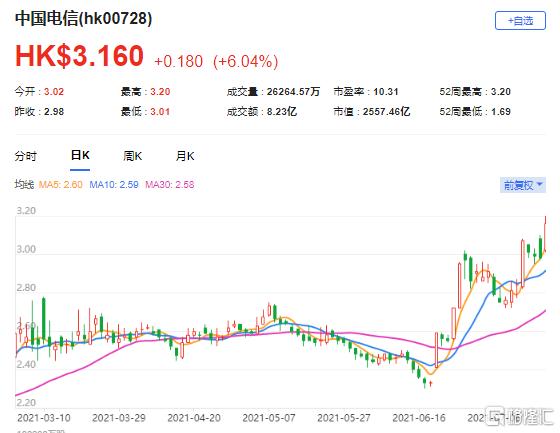 大摩:予中电信(0728.HK)目标价3.8港元 最新市值2557亿港元