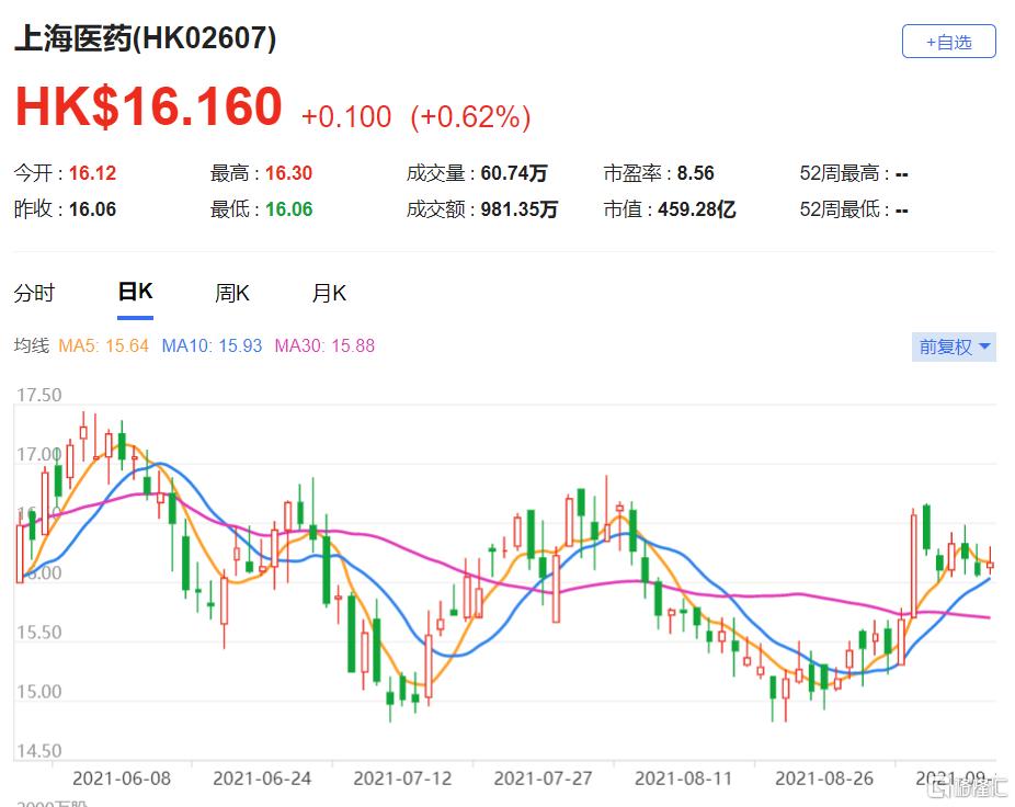 预计上海医药(2607.HK)2021年至2024年的盈利变化为跌8%至升7%,目标价由20.5港元上调至22港元