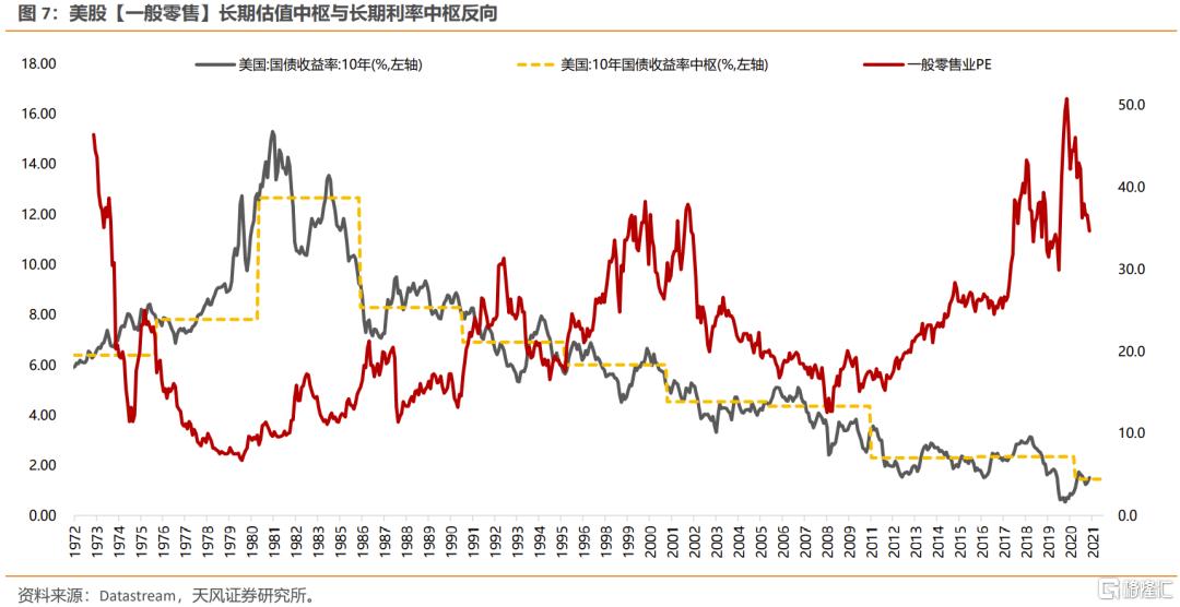 美债利率上行,如何影响不同类别行业的定价?插图4
