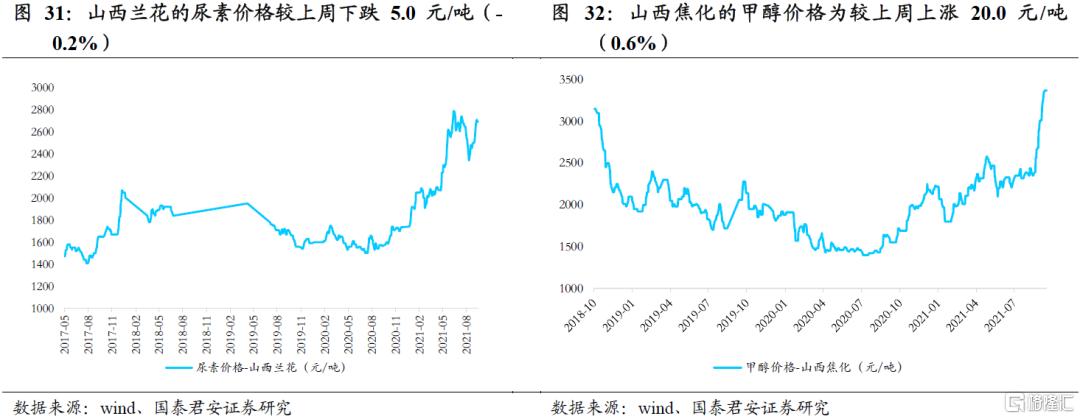 国泰君安:全球能源紧缺加剧,煤炭强基本面维持插图16