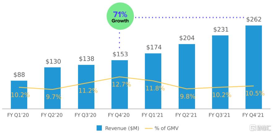 美股掘金 | AFRM: Shopify和亚马逊共同的好基友插图14