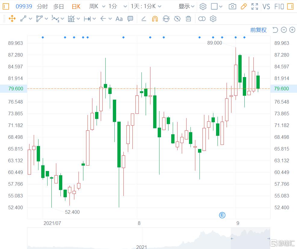 开拓药业(9939.HK)今早跌5.68%至78.8港元,总市值305亿港元