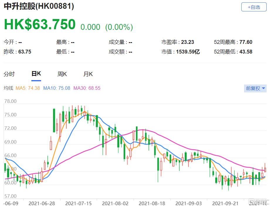 大摩:上调中升控股(0881.HK)盈利预测 总市值1539.6亿港元